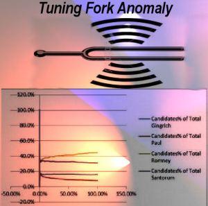 tuning fork anamoly 2
